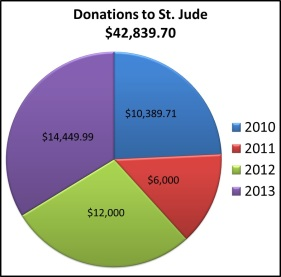 Donations to St. Jude 2